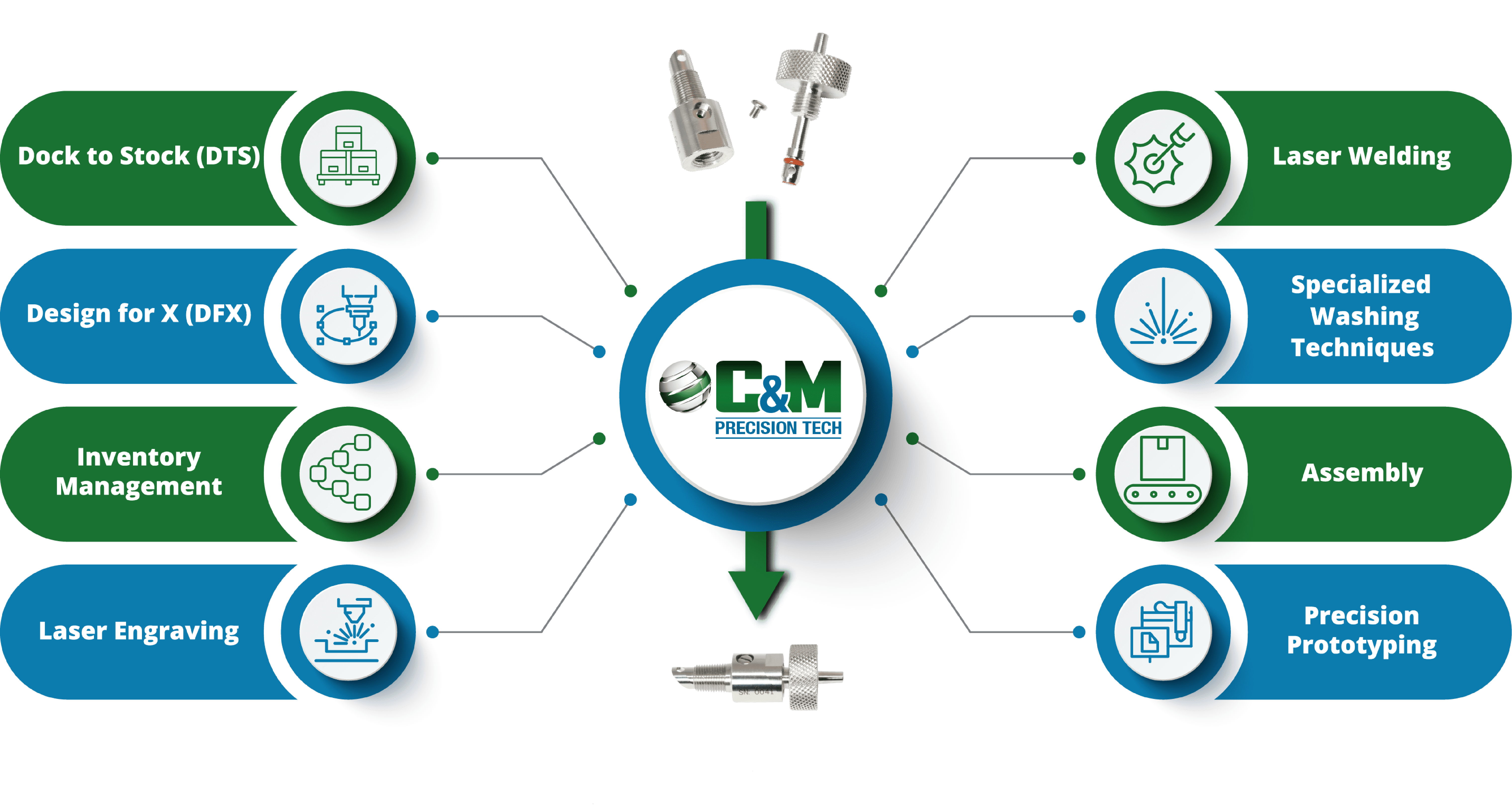 C&M Value Added Services
